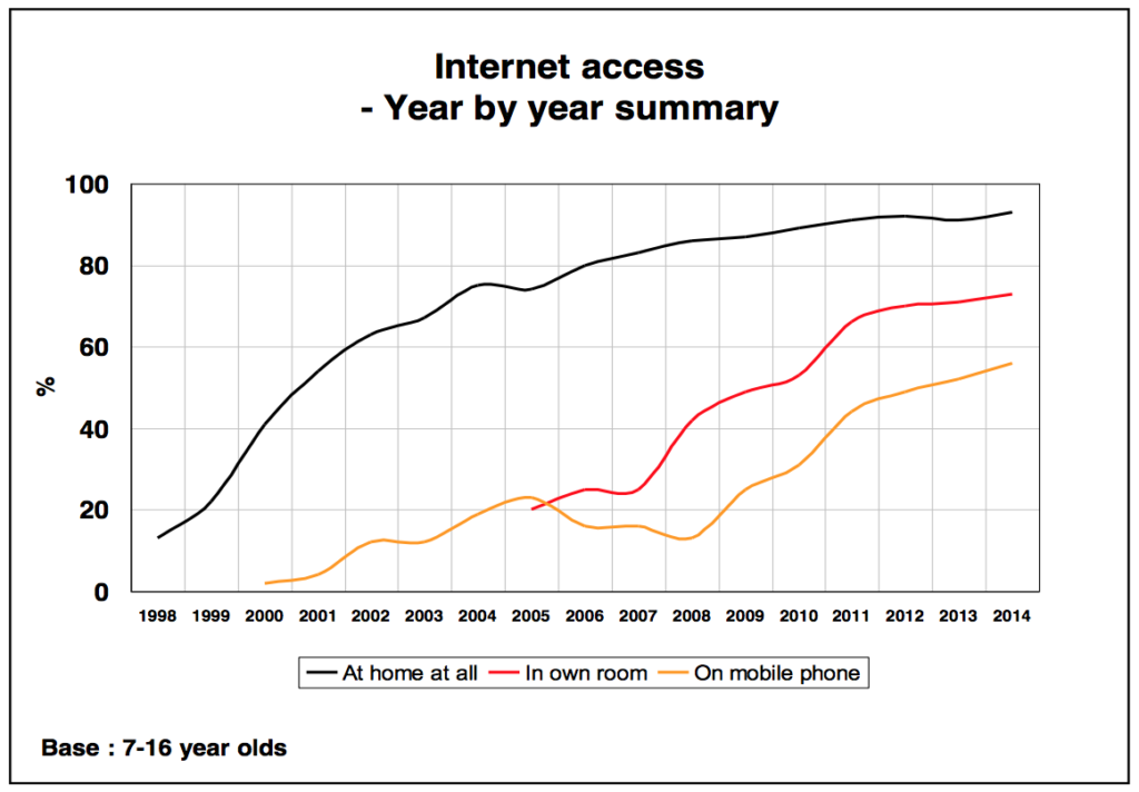 Graph-1_Childwise_Internet-access-year-by-year-summary