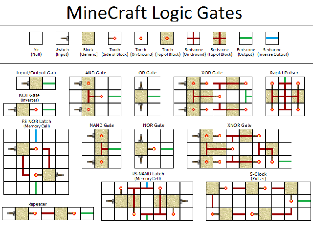 How Do You Lengthen A Redstone Button Signal In Minecraft in addition Iron Ingots further Cessna 172 Wiring Diagram furthermore MC 69483 further Arrow. on minecraft circuits